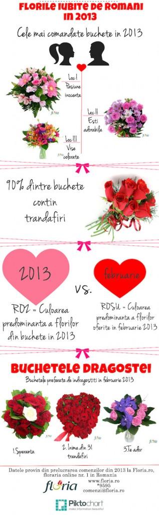 Infografic Floria_ Cele mai vandute flori